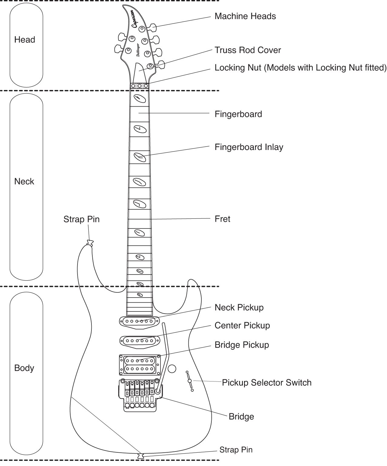 Caparison Guitar Anatomy/Key